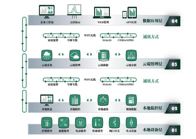微电网控制策略与集成系统