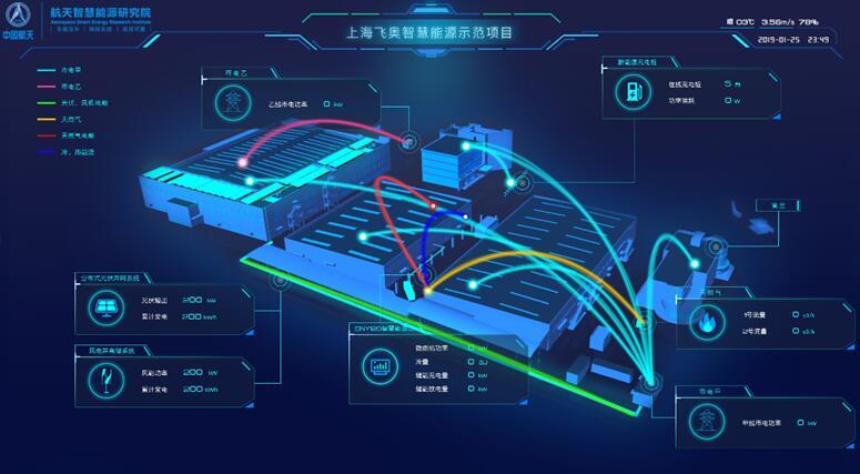 综合能源|智慧能源管理云平台
