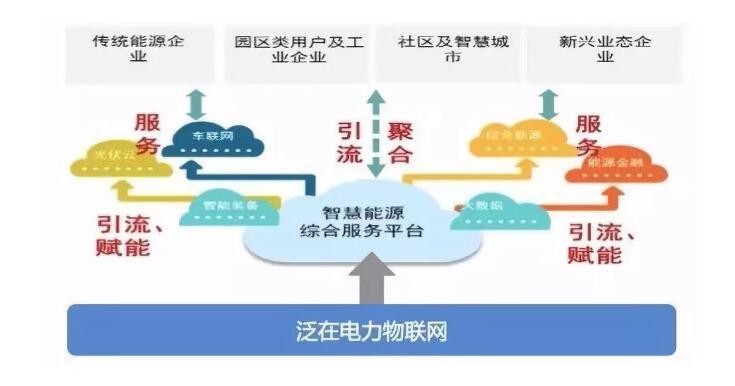 国网代红才:泛在电力物联网与综合能源服务互促发展