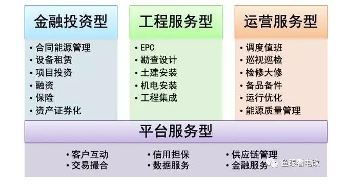 综合能源服务公司的四种类型